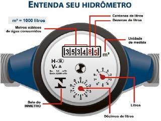 Teste seu hidrômetro